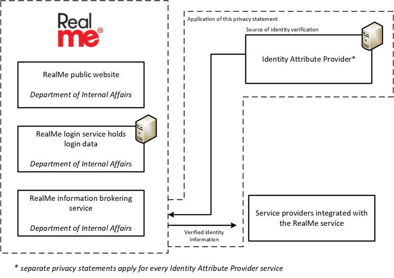 RealMe privacy diagram